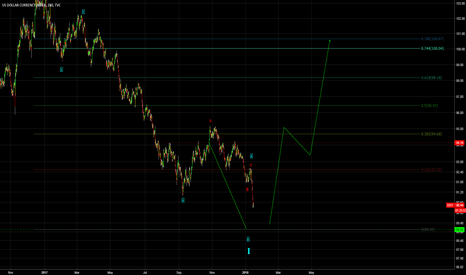 DXY: US DOLLAR - Time for a bounce?