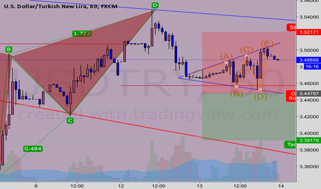USDTRY: Usdtry expending triangle