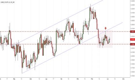 EURPLN: EUR/PLN stopuje po wyjściu z kanału wzrostowego
