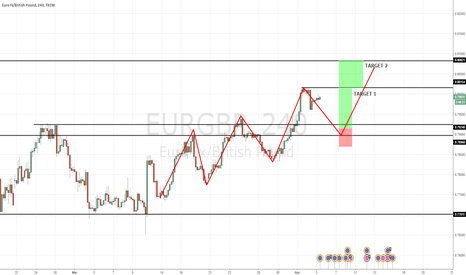 EURGBP: Measured move objective (ABCD) coming in at major support