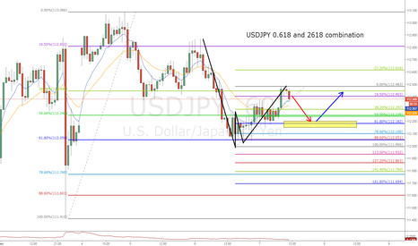 USDJPY: USDJPY 0.618 and 2618 combination