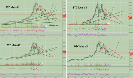 BTCUSD: My most likely possible BTC scenarios!