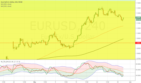 EURUSD: Looking to SELL EUR/USD