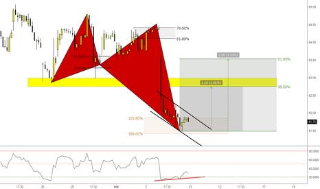 AXP: (1h) Express Bulls // Stocks