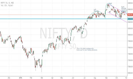 NIFTY: Nifty-My view-