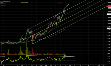 NEOUSD: NEO extension levels