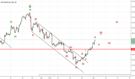 USOIL: Crude Oil looks like the bottom has been made (Elliott Wave)