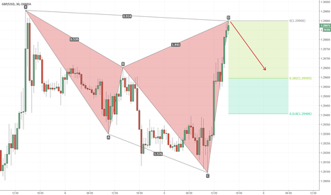 GBPUSD: A really interesting Shark Harmonic Pattern
