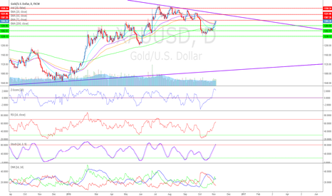 XAUUSD: An Election Reflection for Gold