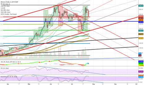 BTCUSD: WARNING: A CHAIN SPLIT WAS DETECTED BUT HAS BEEN RE-ORGED