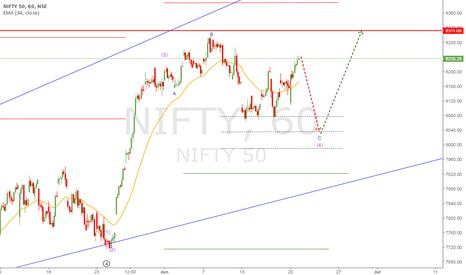 Tradingview Nifty
