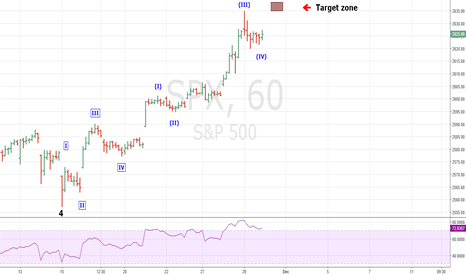 SPX: SPX Extension Nearing 2636 Target