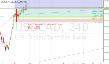 USDCAD: USD/CAD BUY SET UP