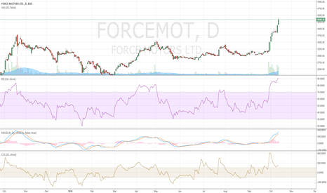 FORCEMOT: SELL force motors overbrought!!!