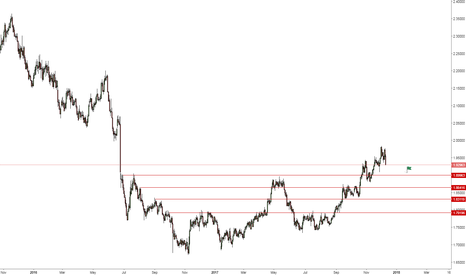 GBPNZD: GBPNZD - Looks like price moving back to test previous support