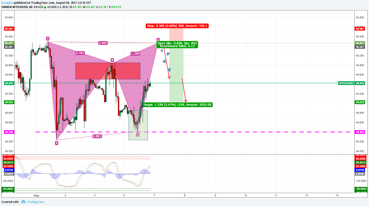 Gartley pattern trading - Practice mode only for OANDA
