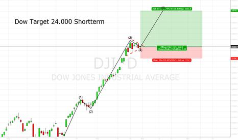DJI: Dow Kursziel short term: 24.000 Punkte