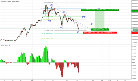 ETHUSD: Five down and three up
