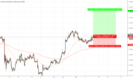 GBPUSD: GBP/USD 1hr - Long