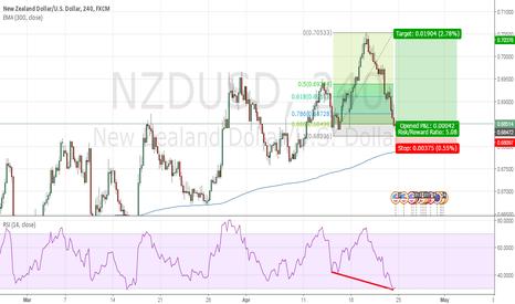 NZDUSD: NZD/USD POSSIBLE TREND CONTINUATION TRADE.