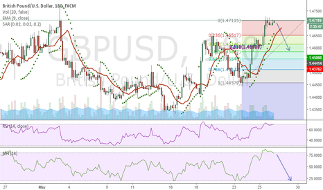 GBPUSD: Its A Roller Coaster; Beware of smart Money Movers