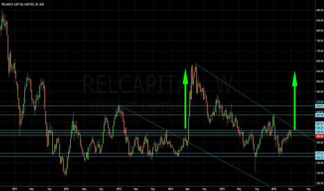 RELCAPITAL: Will History repeat again?