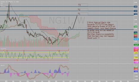 NG1!: Natural Gas Whoosh !!!
