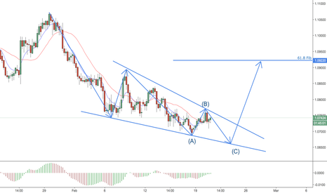 AUDNZD: AUDNZD Wedge
