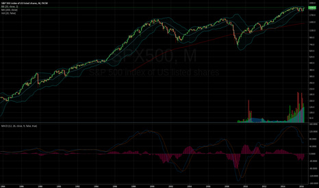 SPX500: MACD on Monthly S&P500:  My Recession Blue Line