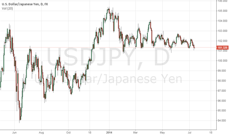 USDJPY: USDJPY to Break