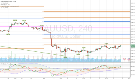 XAUUSD: GOLD Traders looking to SELL GOLD.  You've monthly S3 Pivot...