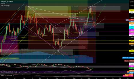 EURUSD: EUR/USD SHORT! & probably LONG in near future.