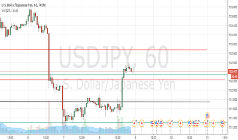 USDJPY: This is a shot trade idea USDJPY, hope you take advantage of it.