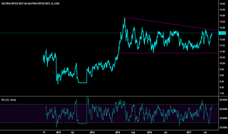 0O9Q: Alstria - German Office REIT poised for a long term break out