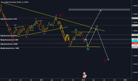 USDCAD: USDCAD -Buy Opportunity