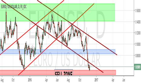 EURUSD: EURUSD 1D - NEUTRAL