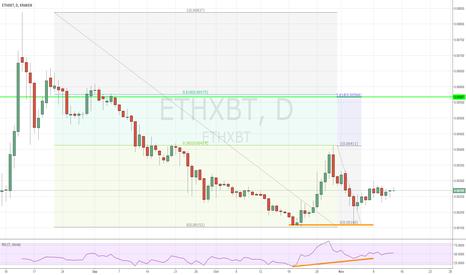 ETHXBT: Potential UP move on ETH on Kraken