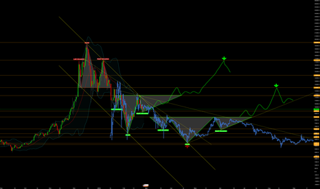 BTCUSD: Long-term Bear Market Forecast
