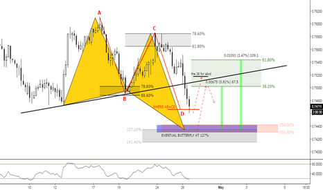 AUDUSD: (4h) When A to B is equal to C to D...