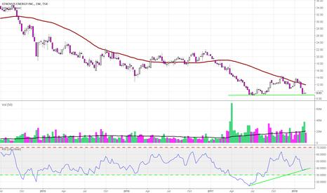 CVE: Bullish divergence setting up