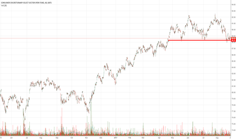 XLY: XLY Bottoming?