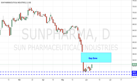 SUNPHARMA: SUNPHARMA - Bouncing Back to Gap Zone