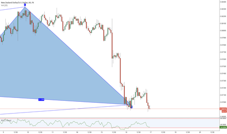 NZDUSD: Bullish Cypher/Double Bottom