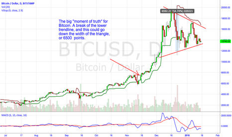 """BTCUSD: The """"Moment of Truth"""" for Bitcoin."""
