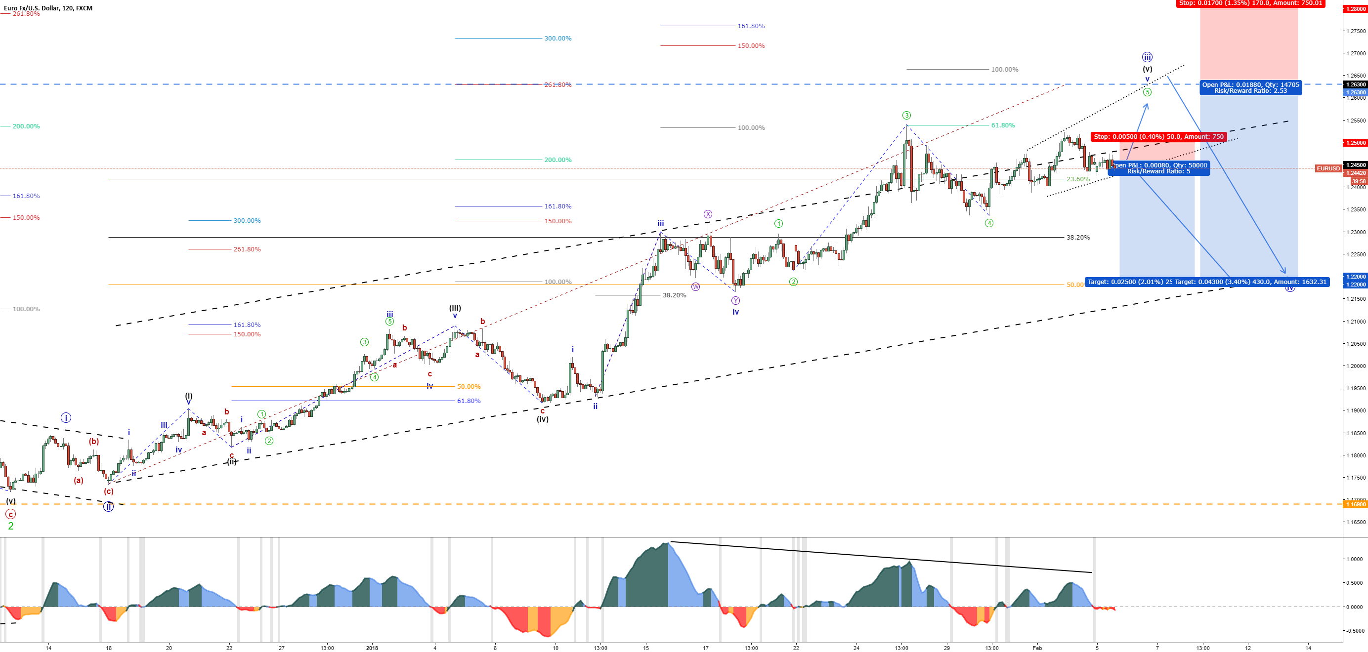 EUR/USD - Dollar Index (DXY) – Bullish Correction – Minute IV