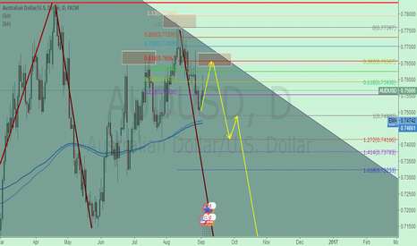 AUDUSD: AUDUSD READY TO SHORT