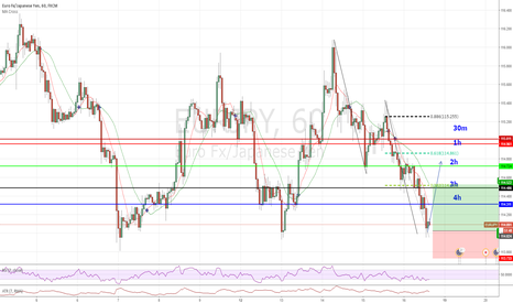 EURJPY: Potential long opportunity