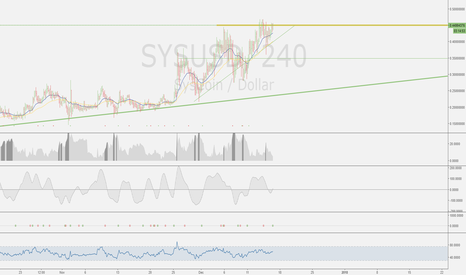 SYSUSD: SYS is in an uptrend!