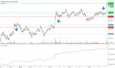 BTCUSD: Bitcoin - USD 5.01.17