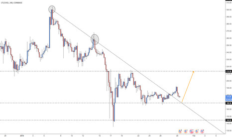 LTCUSD: LITECOIN BREAKS COUNTER TREND TRENDLINE!